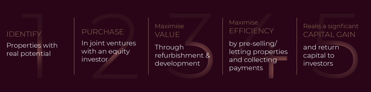 Browntree Investment